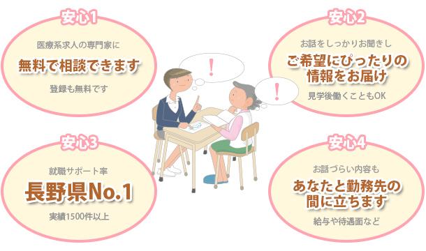 看護師や介護士さんなどの就職サポート実績長野県No.1です